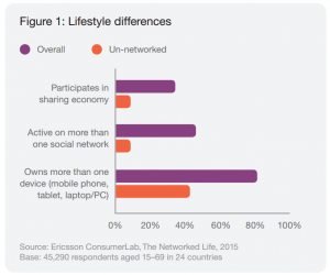Fig-life style internet users and devices